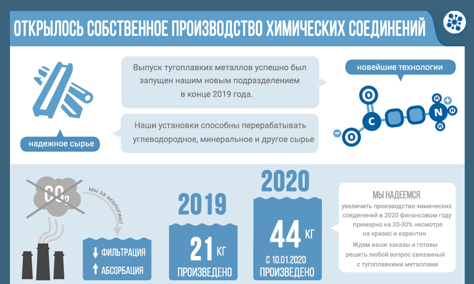 производство карбида, нитрида, силицида, борида по выгодной цене в Екатеринбурге